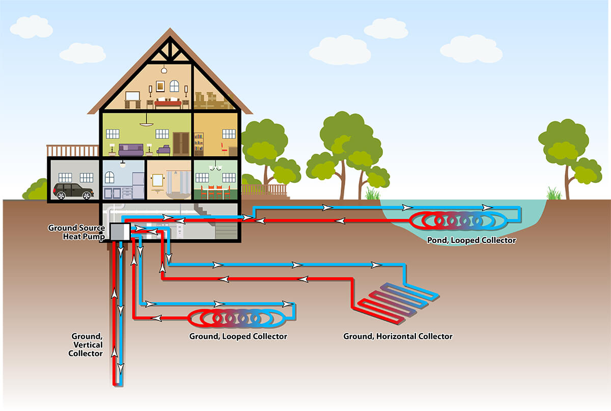 Geothermal Installation Options Illustration